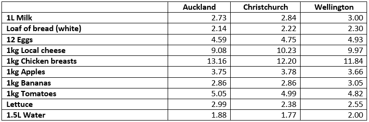 new zealand groceries comparison