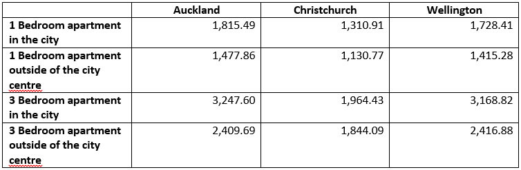 new zealand rent comparison