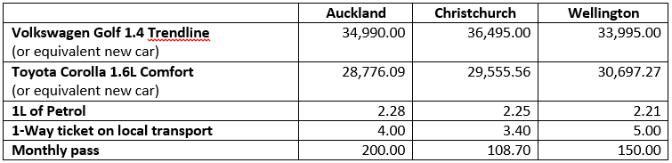 new zealand transport comparison