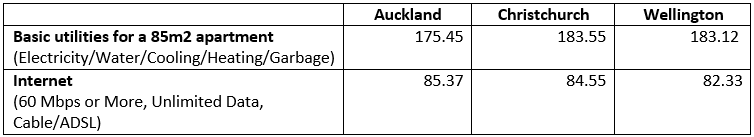 new zealand utilities comparison
